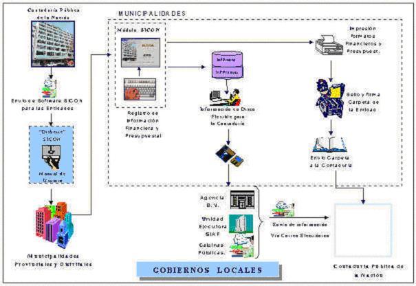 Envio de información en Diskette para C P N